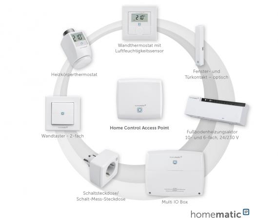 Das Homematic IP Smart Home System - Raumklimalösung und Sicherheitslösung