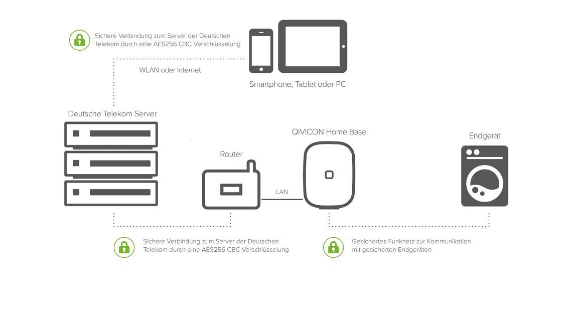 Einfaches und sicheres Verbinden mit der QIVICON Home Base