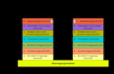 Darstellung des ISO-OSI 7 Schichten Modell