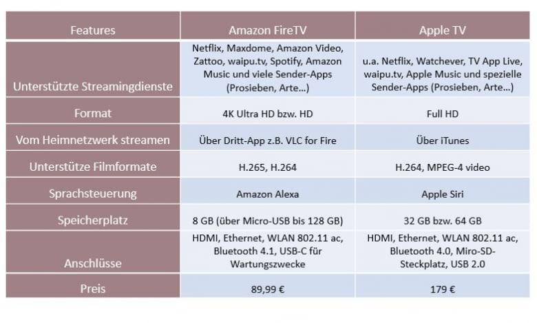 Vergleich Streamingbox Apple und Amazon (Stand Mai 2017)