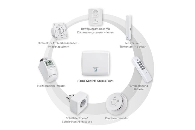 Homematic IP bietet sowohl Geräte zum selbst Nachrüsten als auch Unterputz-Komponenten