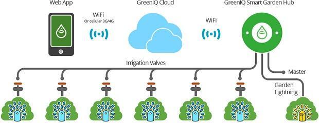 GreenIQ Smart Garden @greeniq.co