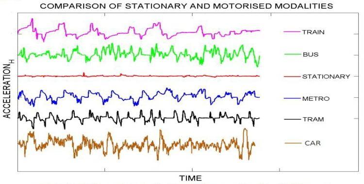 Jede Fortbewegungsart lässt sich anhand charakteristischer Merkmale feststellen