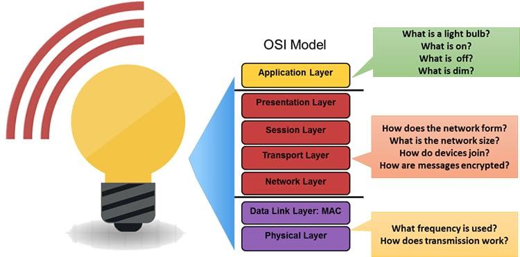 Das Schaubild zeigt die verschiedenen ZigBee Applikationsschichten