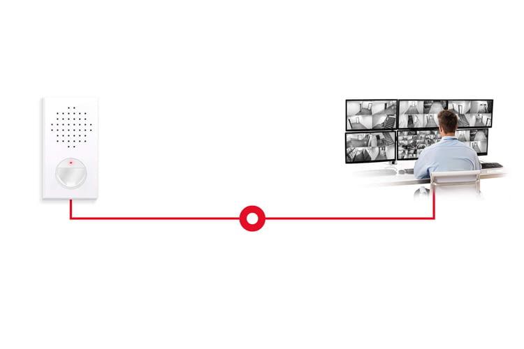 Der Live-Einbruchschutz ist mit einer rundum besetzten Leitstelle verbunden