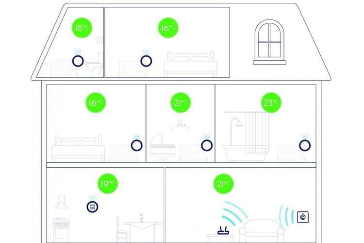 Mehrzonen-Einzelraum-Regelung und die Integration unterschiedlicher Heizungsarten bietet Wiser