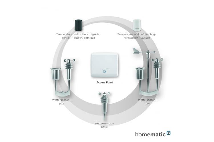 Die Wettersensoren von Homematic IP übertragen Daten an die Basisstation