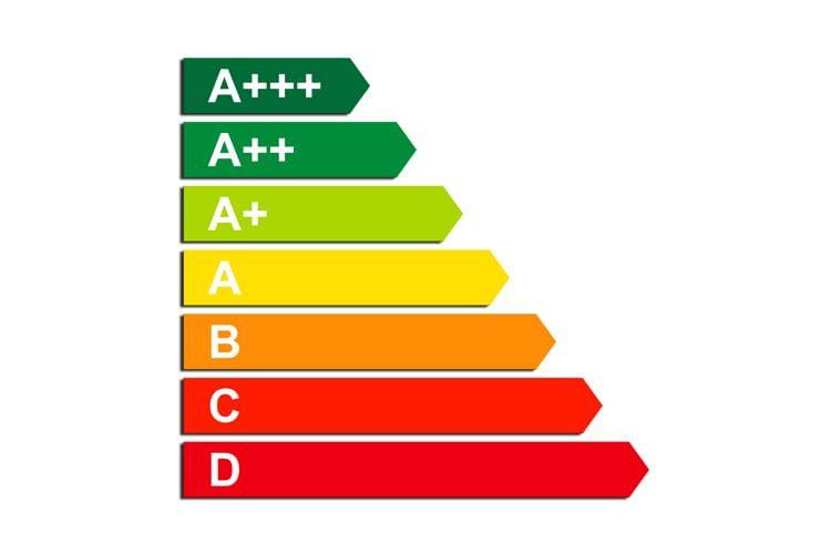 Die Farbskala zeigt deutlich wie der Energieverbrauch von A bis D steigt