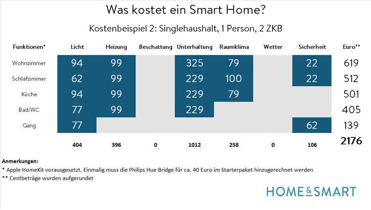 Kostenübersicht für einen Singlehaushalt, der über Apple HomeKit vernetzt ist