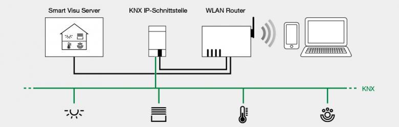 Smart Visu Server: KNX Server für die mobile Steuerung