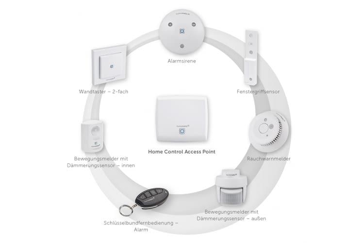 Die Sicherheitskomponenten von Homematic IP schützen das eigene Heim