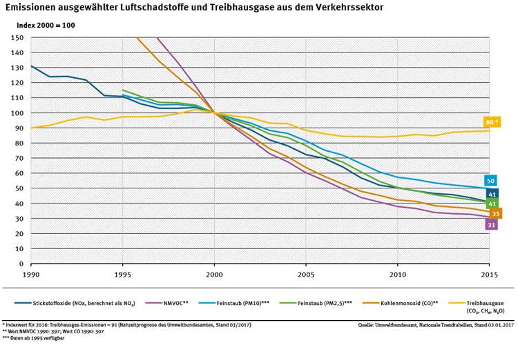 Treibhausgas-Emissionen aus dem Verkehrssektor im Wandel