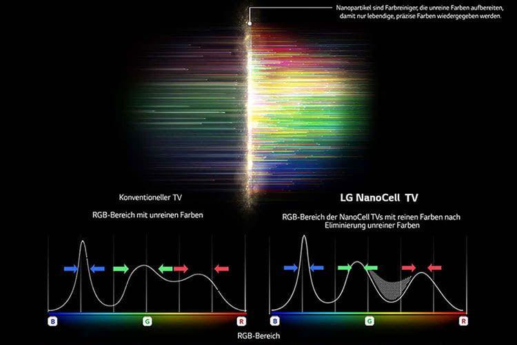 Vorteile der LG NanoCell TVs im Gegensatz zu herkömmlichen Vorgängermodellen ohne NanoCell Technik