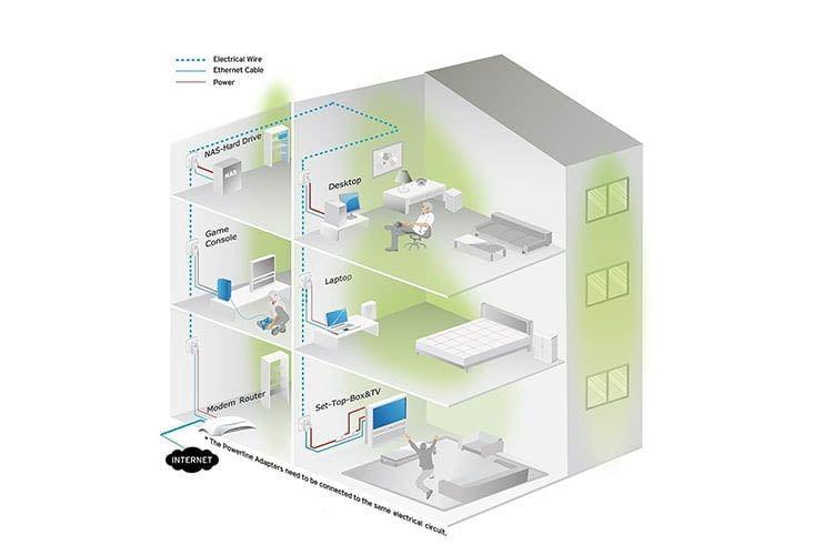Mit dem TP-Link AV600 Powerline-Adapter KIT lässt sich die Internet-Performance verbessern