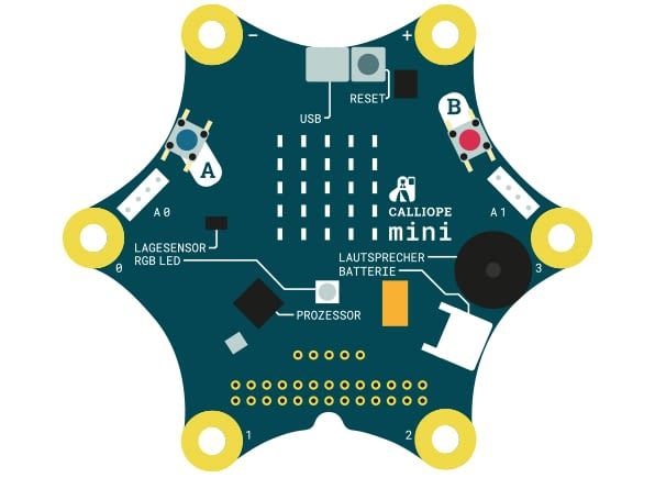 Durch die sensiblen Sensoren kann auch ein Touch-Pad umgesetzt werden
