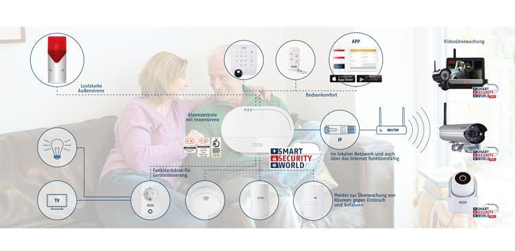 Das ABUS-Sicherheitssystem kann individuell konfiguriert werden