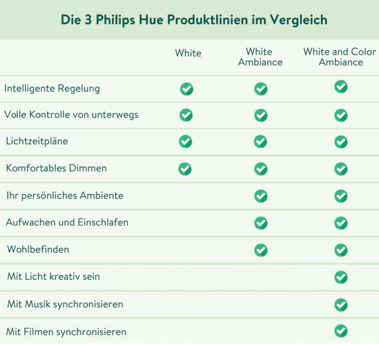 Hier können Sie die Produktlinien direkt vergleichen