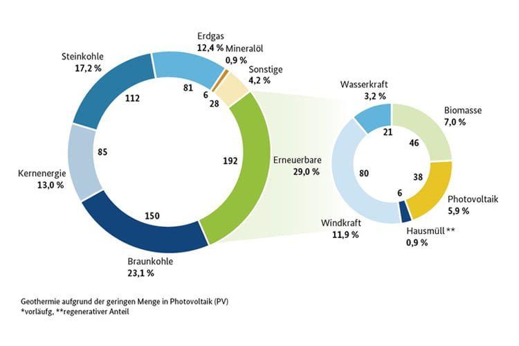 Der Anteil erneuerbarer Energien am deutschen Strommix 2016