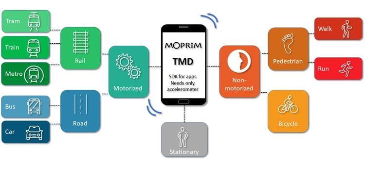 Der Beschleunigungssensor misst für MOPRIM die Bewegungsdaten