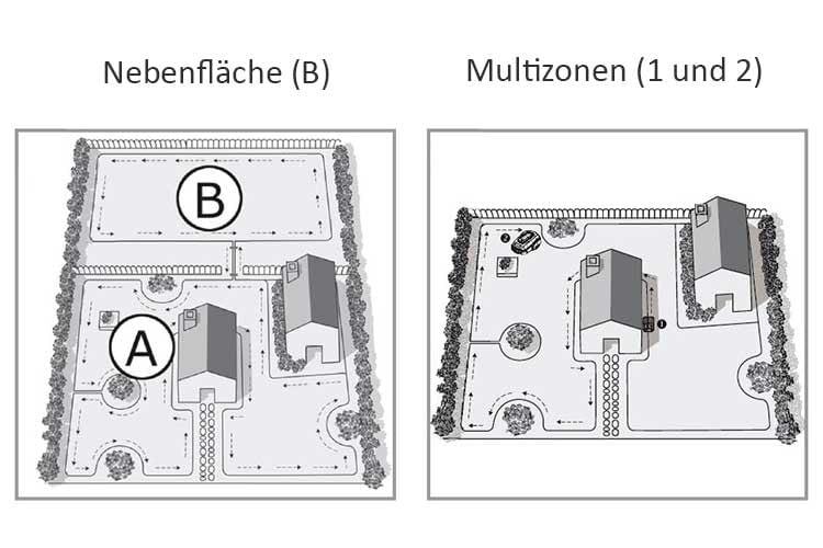 Die Nebenfläche ist von den anderen Rasenflächen komplett getrennt (li.), Multizonen sind zusammenhängend und passierbar (re.)