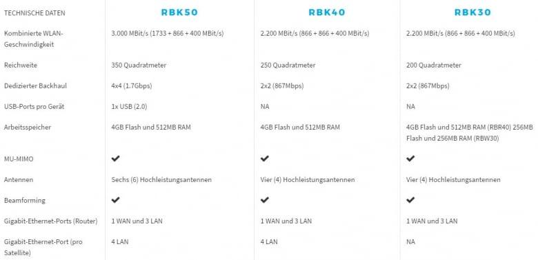 Mit den neuen Modellen RBK40 und 30 möchte Netgear eine günstige Alternative bieten und massentauglich werden