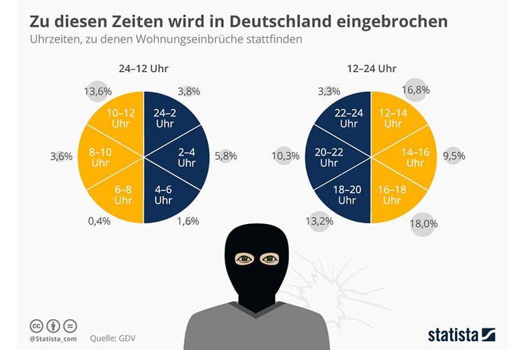 Zwischen 16 und 18 Uhr finden in Deutschland die meisten Einbrüche statt
