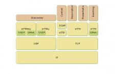 Upnp Architektur @ de.wikipedia.org